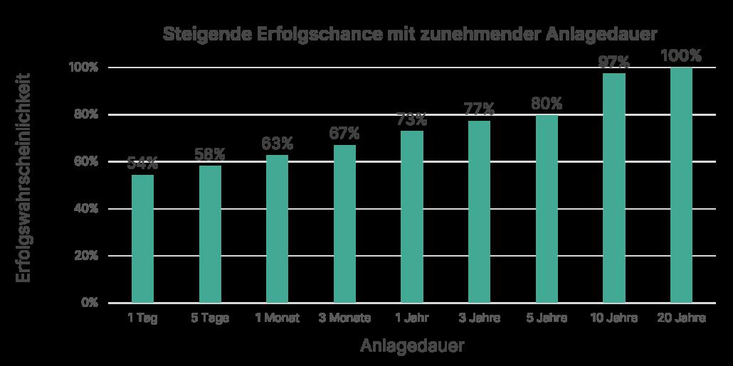 langfristig Geld anlegen in der Schweiz