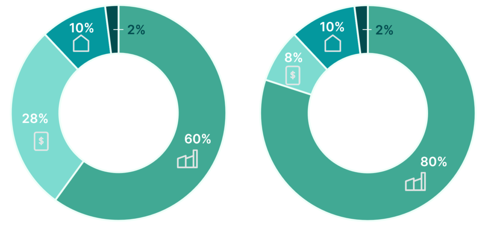 Geld Investieren mit Anlagelösungen von findependent 60 % und 80 %