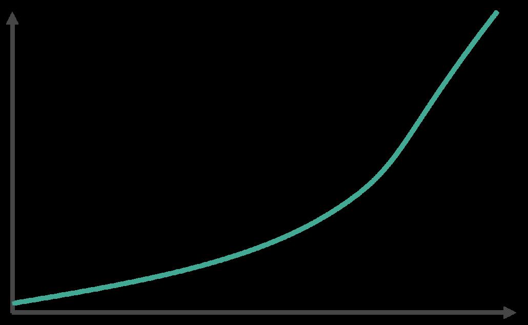 Darstellung Zinseszinseffekt